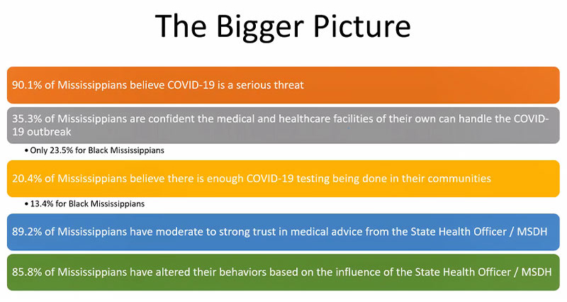 Graphic with words: The Bigger Picture 90.1% of Mississippians believe COVID-19 is a serious threat. 35.3% of Mississippians are confident the medical and healthcare facilities of their own can handle the COVID-19 outbreak. Only 23.5% for Black Mississippians. 20.4 of Mississippians believe there is enough COVID-19 testing being done in their communities. Only 13.4% for Black Mississippians. 89.2% of Mississippians have moderate to strong trust in medical advice from the State Health Officer / MSDH. 85.8% of Mississippians have altered their behaviors based on the influence of the  State Health Officer / MSDH.