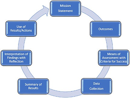 assessment-framework-circle2.jpg