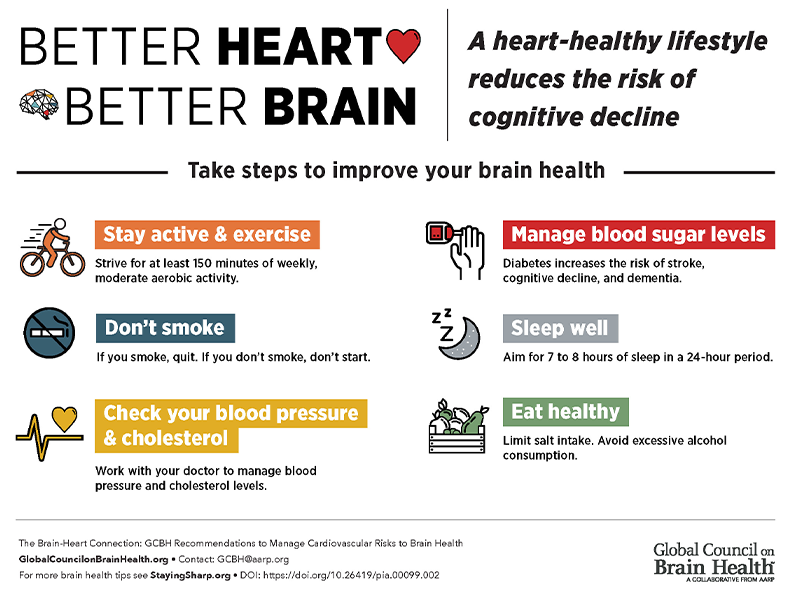 Graphic: Better Heart Better Brain. A heart-healthy lifestyle reduces the risk of cognitive decline. Take steps to improve your brain helth. Stay active and exercise - strive for at least 150 minutes of weekly, moderate aerobic activity. Don't smoke - if you smoke, quit. If you don't smoke, don't start. Check your blood pressure & cholesterol - work with your doctor to manage blood pressure and cholesterol levels. Manage blood sugar levels - diabetes increases the risk of stroke, cognitive decline, and dementia. Sleep well - aim for 7 to 8 hours of sleep in a 24-hour period. Eat healthy - limit salt intake. Avoid excessive alcohol consumption.