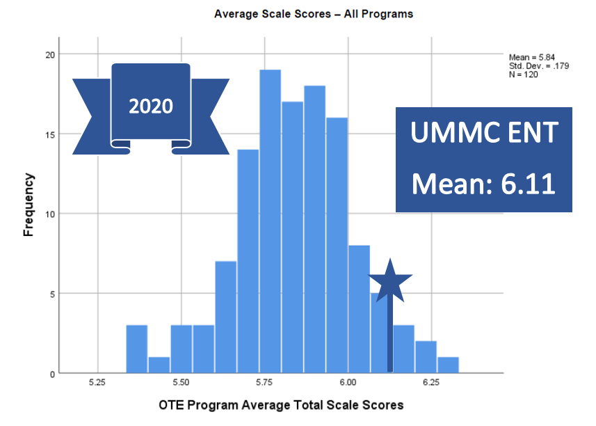 2020-OTE-Program-Score.png